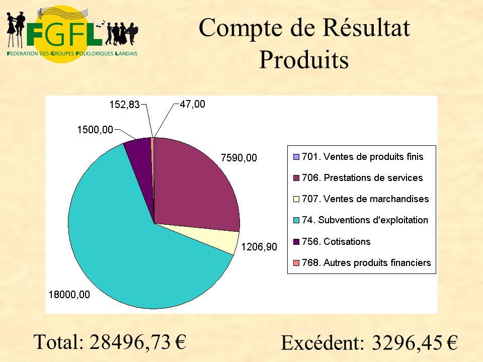 Compte de Résultat Produits Total: 28496,73 Excédent: 3296,45