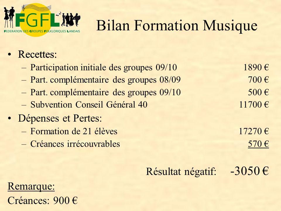 Recettes: 1890 700 500 11700 17270 570 Résultat négatif: -3050 Remarque: Créances: 900 Recettes: –Participation initiale des groupes 09/10 –Part. comp