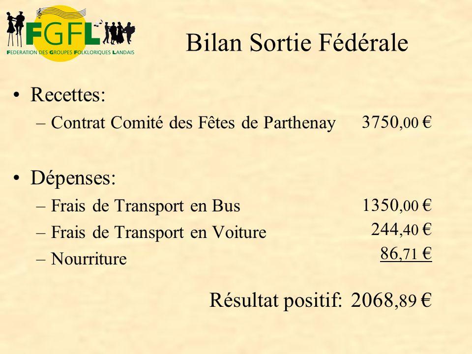 Recettes: –Contrat Comité des Fêtes de Parthenay Dépenses: –Frais de Transport en Bus –Frais de Transport en Voiture –Nourriture 3750,00 1350,00 244,4