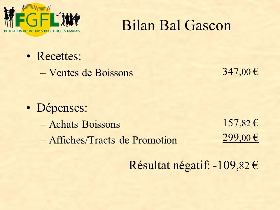 Recettes: –Ventes de Boissons Dépenses: –Achats Boissons –Affiches/Tracts de Promotion 347,00 157,82 299,00 Résultat négatif:-109,82 Bilan Bal Gascon