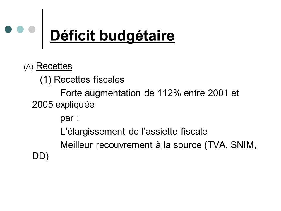 Déficit budgétaire (A) Recettes (1) Recettes fiscales Forte augmentation de 112% entre 2001 et 2005 expliquée par : Lélargissement de lassiette fiscale Meilleur recouvrement à la source (TVA, SNIM, DD)