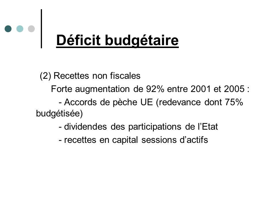 (2) Recettes non fiscales Forte augmentation de 92% entre 2001 et 2005 : - Accords de pèche UE (redevance dont 75% budgétisée) - dividendes des participations de lEtat - recettes en capital sessions dactifs Déficit budgétaire