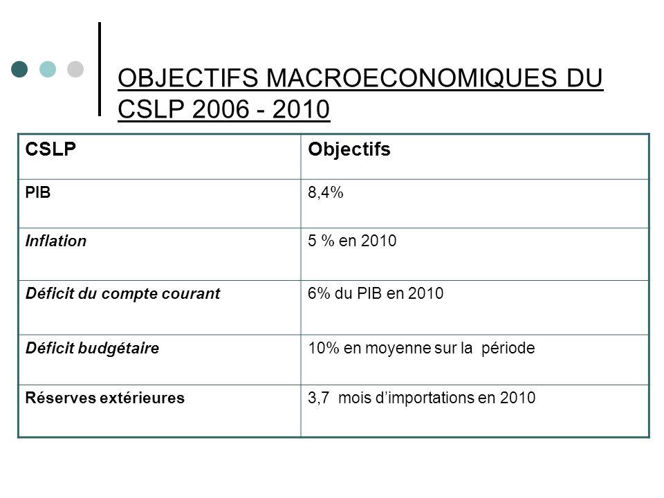 OBJECTIFS MACROECONOMIQUES DU CSLP 2006 - 2010 CSLPObjectifs PIB8,4% Inflation5 % en 2010 Déficit du compte courant 6% du PIB en 2010 Déficit budgétaire10% en moyenne sur la période Réserves extérieures3,7 mois dimportations en 2010