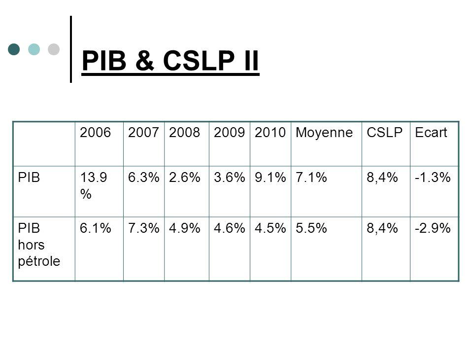 PIB & CSLP II 20062007200820092010MoyenneCSLPEcart PIB13.9 % 6.3%2.6%3.6%9.1%7.1%8,4%-1.3% PIB hors pétrole 6.1%7.3%4.9%4.6%4.5%5.5%8,4%-2.9%