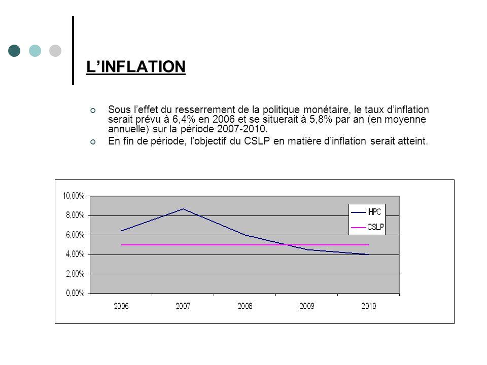 LINFLATION Sous leffet du resserrement de la politique monétaire, le taux dinflation serait prévu à 6,4% en 2006 et se situerait à 5,8% par an (en moyenne annuelle) sur la période 2007-2010.