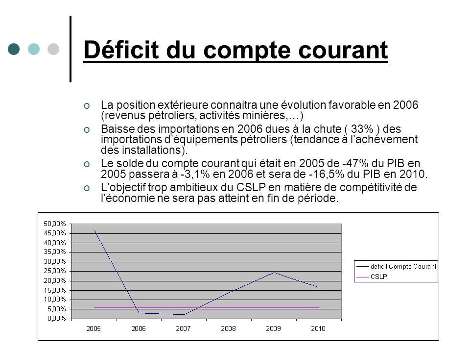 Déficit du compte courant La position extérieure connaitra une évolution favorable en 2006 (revenus pétroliers, activités minières,…) Baisse des importations en 2006 dues à la chute ( 33% ) des importations déquipements pétroliers (tendance à lachèvement des installations).