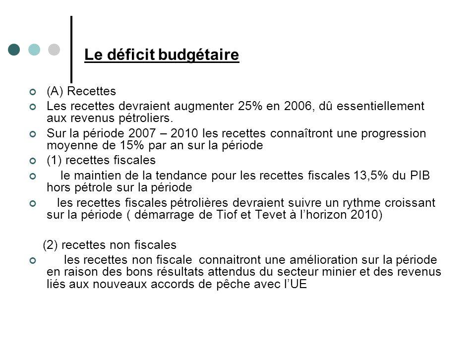 Le déficit budgétaire (A) Recettes Les recettes devraient augmenter 25% en 2006, dû essentiellement aux revenus pétroliers.