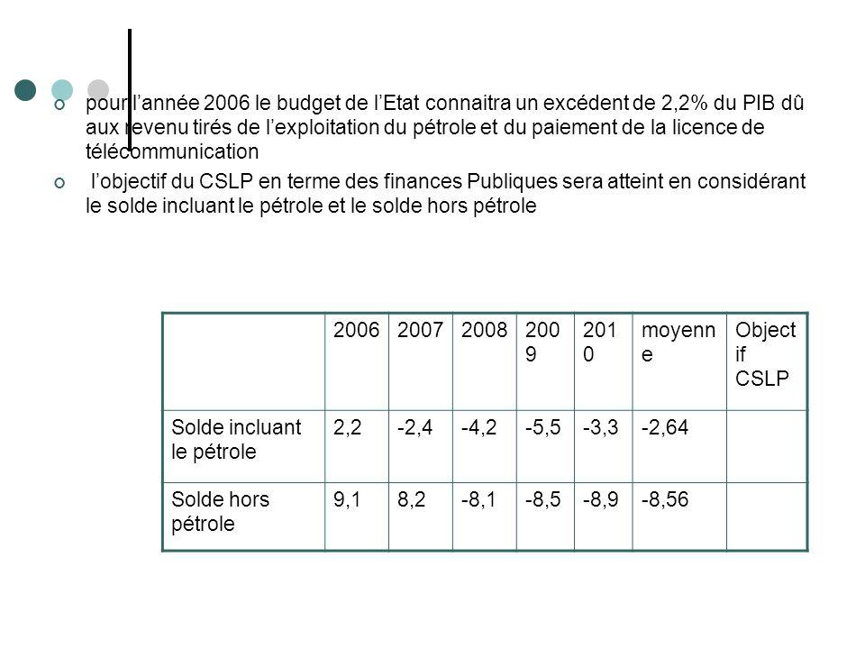 pour lannée 2006 le budget de lEtat connaitra un excédent de 2,2% du PIB dû aux revenu tirés de lexploitation du pétrole et du paiement de la licence de télécommunication lobjectif du CSLP en terme des finances Publiques sera atteint en considérant le solde incluant le pétrole et le solde hors pétrole 200620072008200 9 201 0 moyenn e Object if CSLP Solde incluant le pétrole 2,2-2,4-4,2-5,5-3,3-2,64 Solde hors pétrole 9,18,2-8,1-8,5-8,9-8,56
