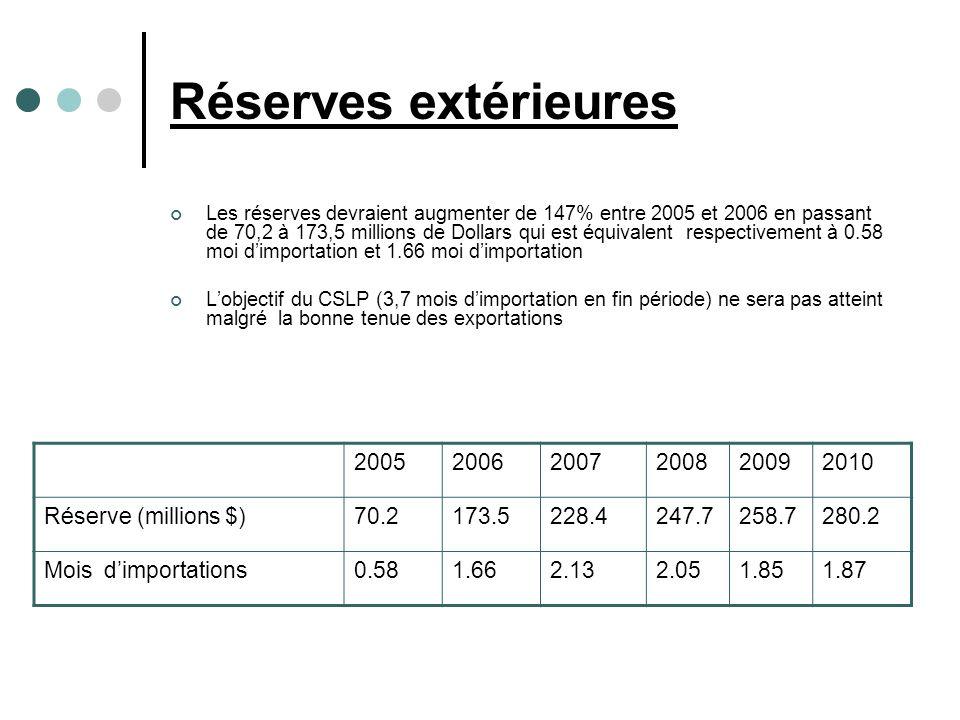 Réserves extérieures Les réserves devraient augmenter de 147% entre 2005 et 2006 en passant de 70,2 à 173,5 millions de Dollars qui est équivalent respectivement à 0.58 moi dimportation et 1.66 moi dimportation Lobjectif du CSLP (3,7 mois dimportation en fin période) ne sera pas atteint malgré la bonne tenue des exportations 200520062007200820092010 Réserve (millions $)70.2173.5228.4247.7258.7280.2 Mois dimportations0.581.662.132.051.851.87