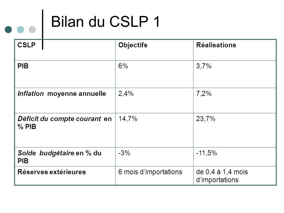 Bilan du CSLP 1 CSLPObjectifsRéalisations PIB6%3,7% Inflation moyenne annuelle2,4%7,2% Déficit du compte courant en % PIB 14,7%23,7% Solde budgétaire en % du PIB -3%-11,5% Réserves extérieures6 mois dimportationsde 0,4 à 1,4 mois dimportations