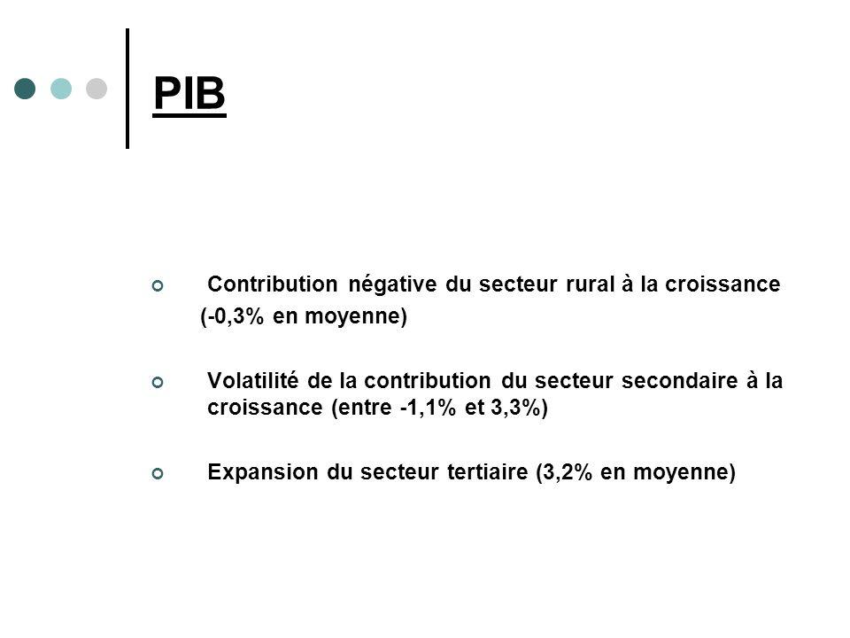 PIB Contribution négative du secteur rural à la croissance (-0,3% en moyenne) Volatilité de la contribution du secteur secondaire à la croissance (entre -1,1% et 3,3%) Expansion du secteur tertiaire (3,2% en moyenne)