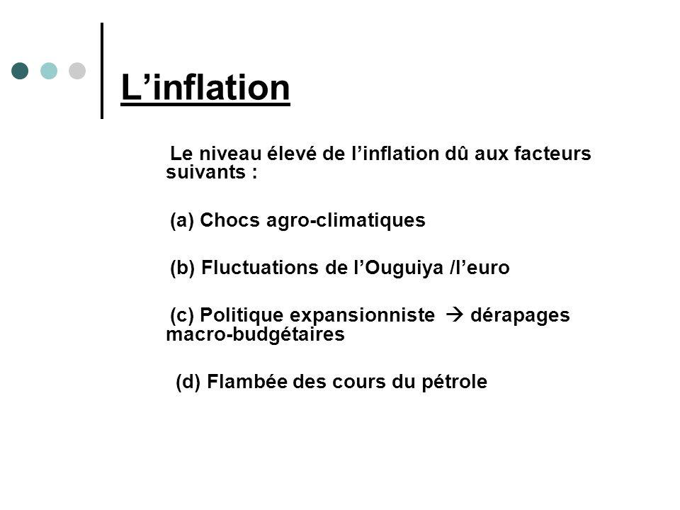 Linflation Le niveau élevé de linflation dû aux facteurs suivants : (a) Chocs agro-climatiques (b) Fluctuations de lOuguiya /leuro (c) Politique expansionniste dérapages macro-budgétaires (d) Flambée des cours du pétrole