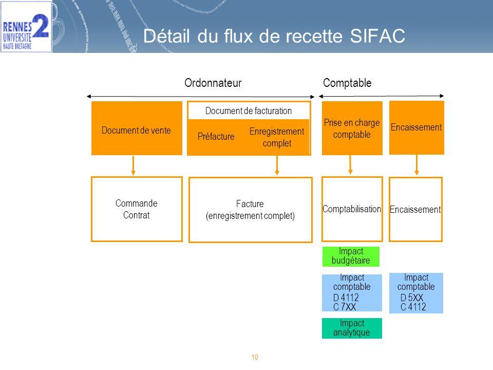 10 Détail du flux de recette SIFAC 10 Commande Contrat Facture (enregistrement complet) Comptabilisation Document de facturation Document de vente Pri