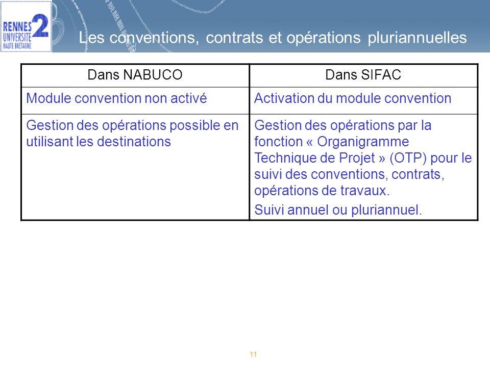 11 Les conventions, contrats et opérations pluriannuelles Dans NABUCODans SIFAC Module convention non activéActivation du module convention Gestion de