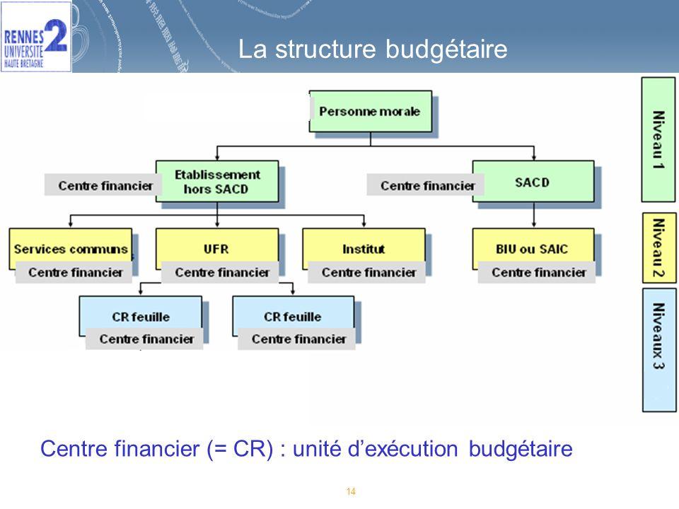 14 La structure budgétaire Centre financier (= CR) : unité dexécution budgétaire