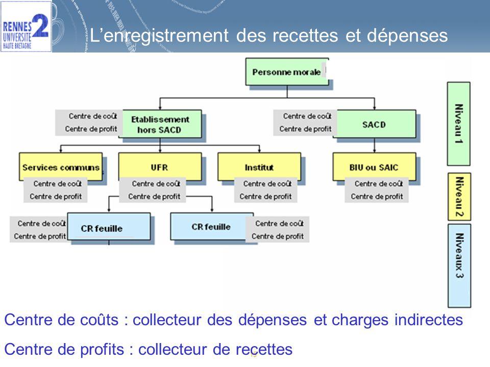 15 Lenregistrement des recettes et dépenses Centre de coûts : collecteur des dépenses et charges indirectes Centre de profits : collecteur de recettes