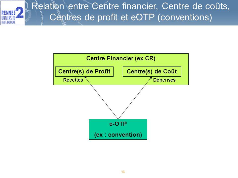 16 Relation entre Centre financier, Centre de coûts, Centres de profit et eOTP (conventions) Centre Financier (ex CR) Centre(s) de Profit e-OTP (ex : convention) Centre(s) de Coût RecettesDépenses