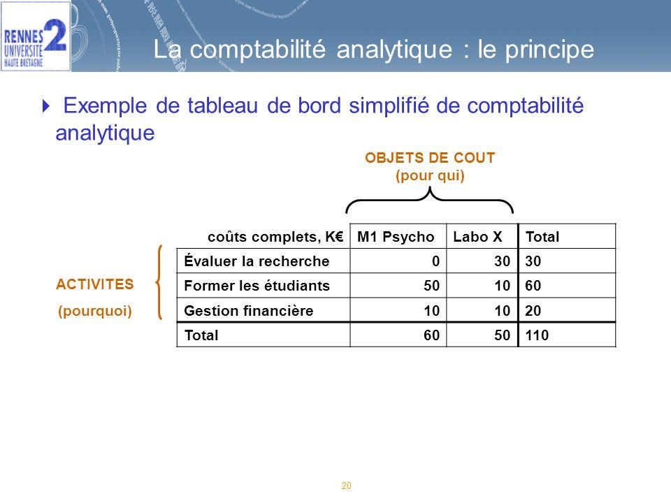 20 La comptabilité analytique : le principe coûts complets, KM1 PsychoLabo XTotal Évaluer la recherche030 Former les étudiants501060 Gestion financière10 20 Total6050110 ACTIVITES (pourquoi) OBJETS DE COUT (pour qui) Exemple de tableau de bord simplifié de comptabilité analytique