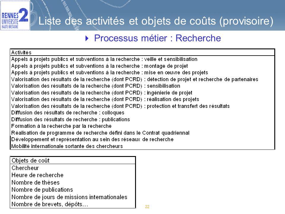 22 Liste des activités et objets de coûts (provisoire) Processus métier : Recherche