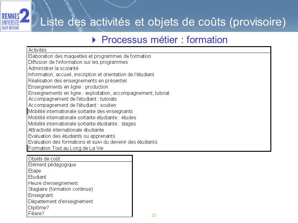 23 Liste des activités et objets de coûts (provisoire) Processus métier : formation