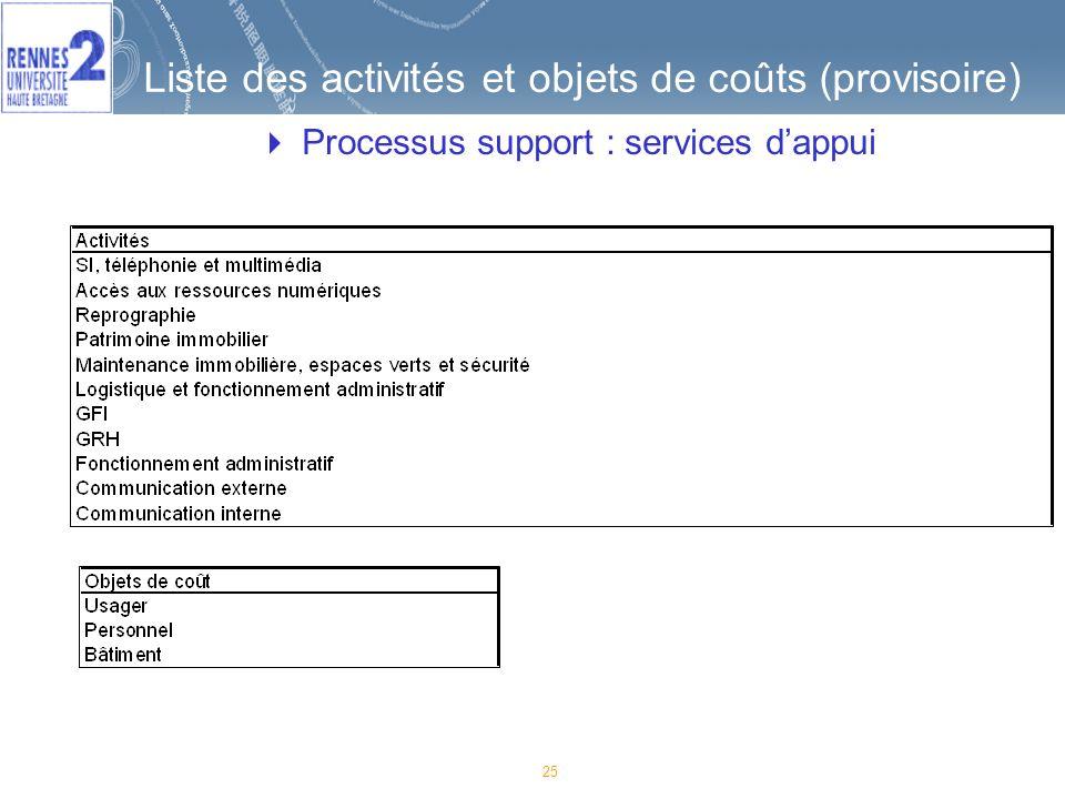 25 Liste des activités et objets de coûts (provisoire) Processus support : services dappui