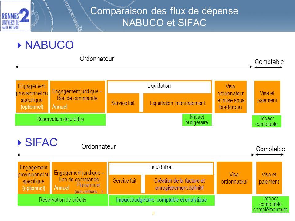5 Comparaison des flux de dépense NABUCO et SIFAC Engagement provisionnel ou spécifique (optionnel) Engagement juridique – Bon de commande Service fai