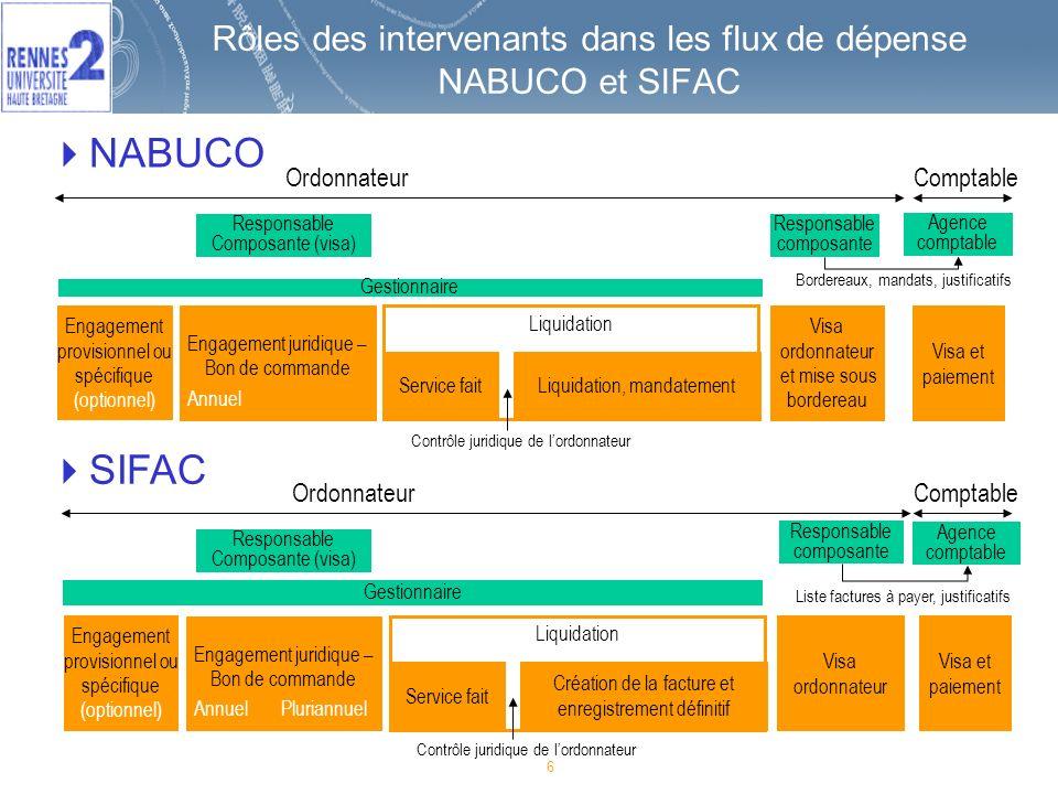 6 Rôles des intervenants dans les flux de dépense NABUCO et SIFAC Ordonnateur NABUCO SIFAC OrdonnateurComptable Gestionnaire Responsable composante Ag