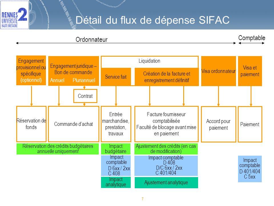 7 Détail du flux de dépense SIFAC 7 Réservation des crédits budgétaires annuelle uniquement Impact budgétaire Réservation de fonds Commande dachat Ent