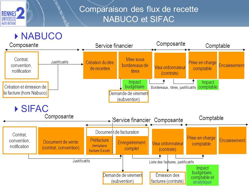 9 Comparaison des flux de recette NABUCO et SIFAC NABUCO SIFAC Comptable Contrat, convention, notification Prise en charge comptable Création du titre