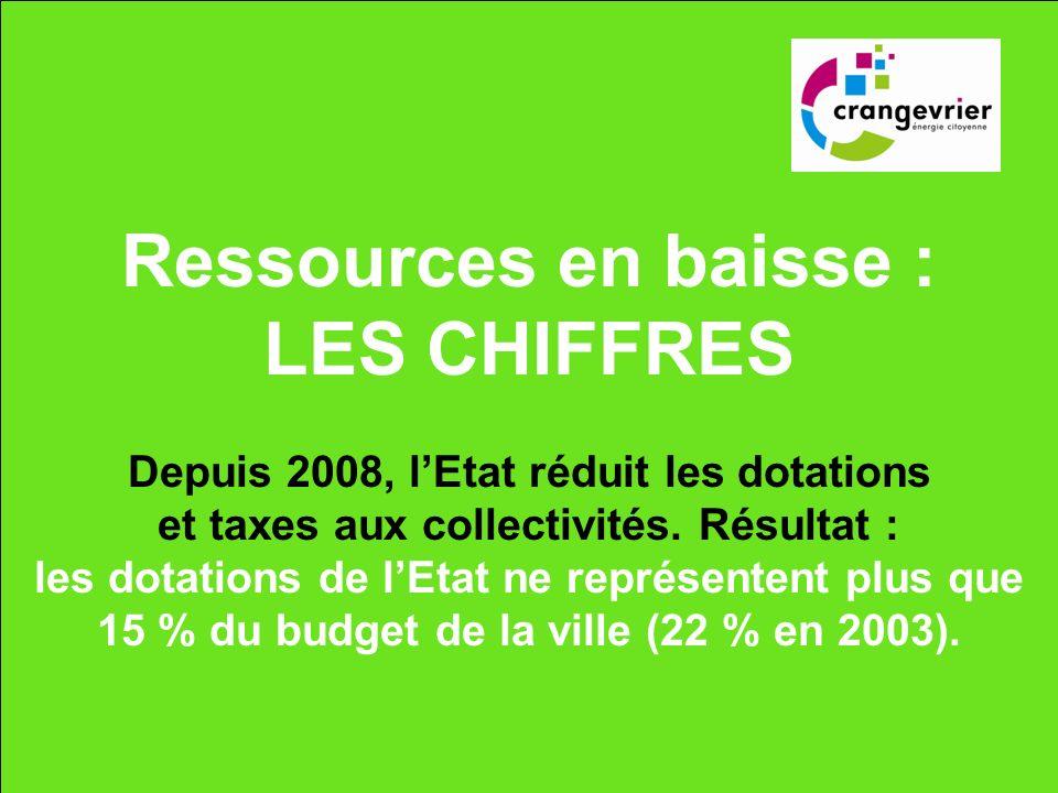 Faire face : budget 2012, un effort partagé Grâce à cet effort sur la taxe foncière, les recettes de fonctionnement sélèvent à 21 069 000 soit + 3,4 % (+ 685 000 par rapport au budget 2011)