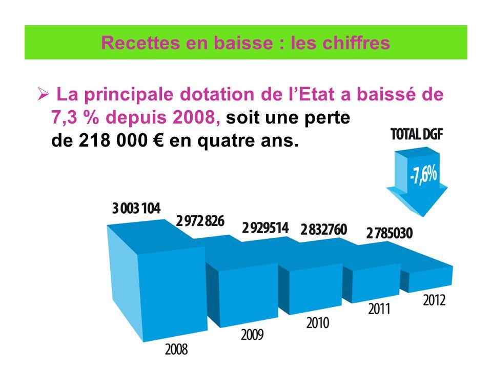 Léquilibre prévisionnel du budget 2012 EPARGNE BRUTE : 2 585 k DEPENSES DE FONCTIONNEMENT : 18 483 k REMBOURSEMENT DU CAPITAL DE LEMPRUNT : 852 k DEPENSES DEQUIPEMENT : 7 049 k SUBVENTIONS + PARTICIPATIONS : 1 333 k DEPENSES RECETTES RECETTES DE FONCTIONNEMENT : 21 069 k EMPRUNT : 3 983 k EPARGNE BRUTE : 2 585 k Investissement Fonctionnement