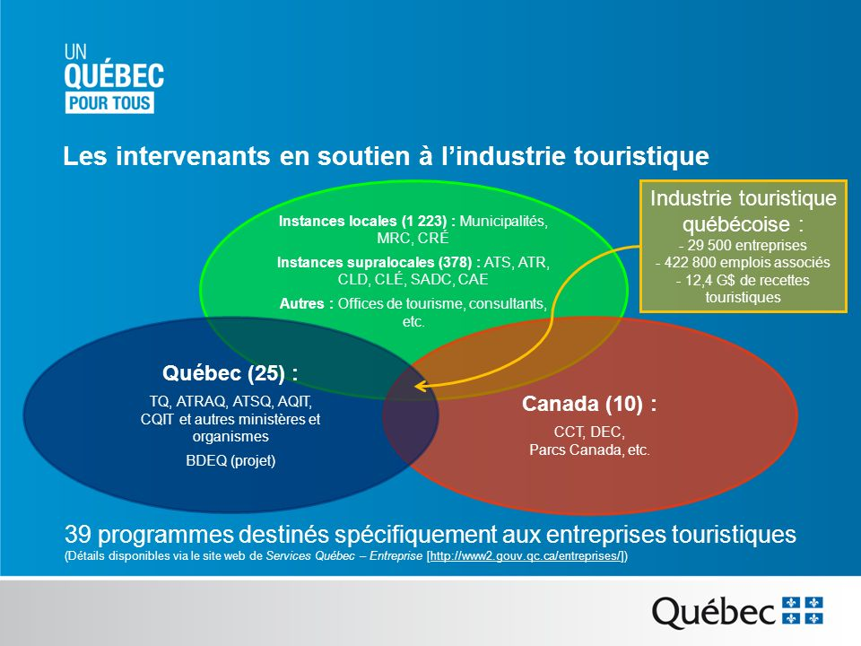 Constats issus dun sondage auprès de 700 entreprises Méconnaissances des programmes réguliers Éparpillement des programmes daide Manque de souplesse des programmes Nombreux leviers pour les OBNL et les organismes publics Les besoins identifiés par les entreprises touristiques québécoises