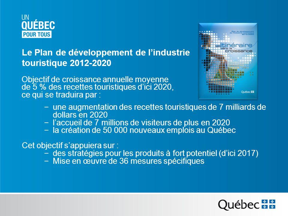 Le Plan de développement de lindustrie touristique 2012-2020 Objectif de croissance annuelle moyenne de 5 % des recettes touristiques dici 2020, ce qui se traduira par : une augmentation des recettes touristiques de 7 milliards de dollars en 2020 laccueil de 7 millions de visiteurs de plus en 2020 la création de 50 000 nouveaux emplois au Québec Cet objectif sappuiera sur : des stratégies pour les produits à fort potentiel (dici 2017) Mise en œuvre de 36 mesures spécifiques