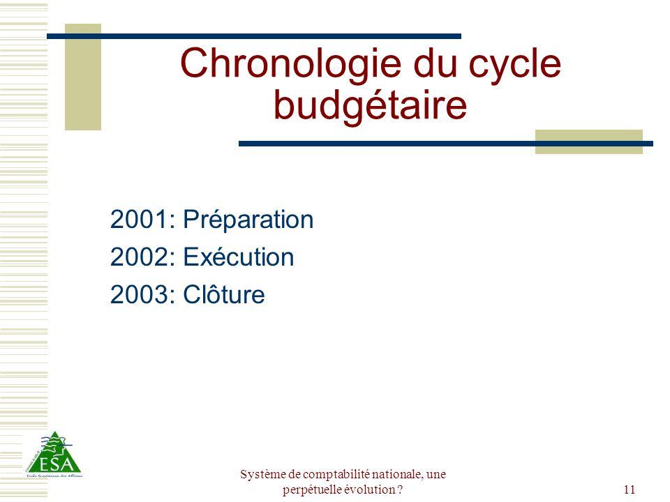 Système de comptabilité nationale, une perpétuelle évolution ?11 Chronologie du cycle budgétaire 2001: Préparation 2002: Exécution 2003: Clôture