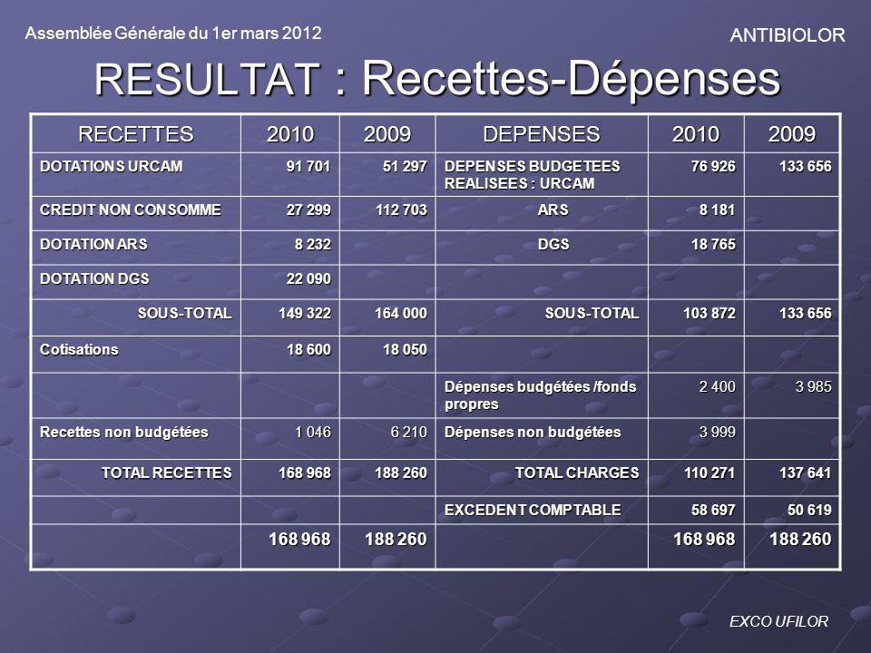 RESULTAT : Recettes-Dépenses RECETTES20102009DEPENSES20102009 DOTATIONS URCAM 91 701 51 297 DEPENSES BUDGETEES REALISEES : URCAM 76 926 133 656 CREDIT
