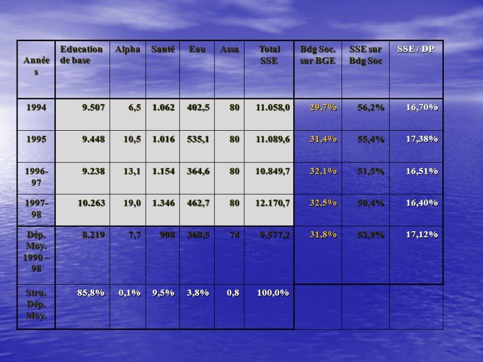 Synthèse des dépenses sociales essentielles(en millions de Dh) Année s Education de base AlphaSantéEauAssaTotalSSE Bdg Soc. sur BGE SSE sur Bdg Soc SS