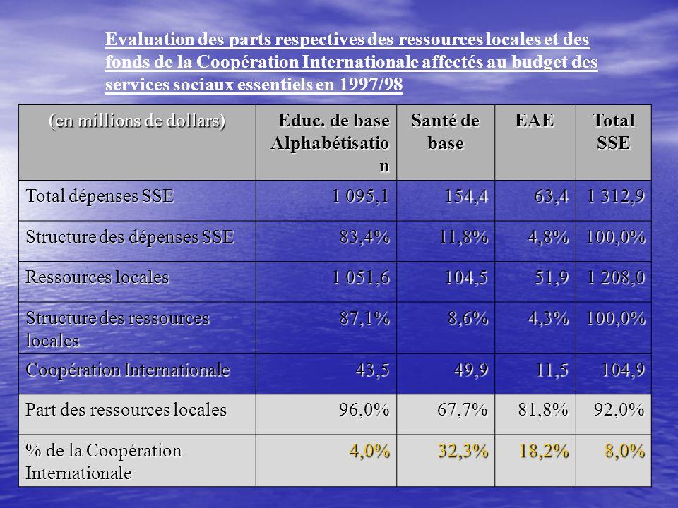 Evaluation des parts respectives des ressources locales et des fonds de la Coopération Internationale affectés au budget des services sociaux essentie