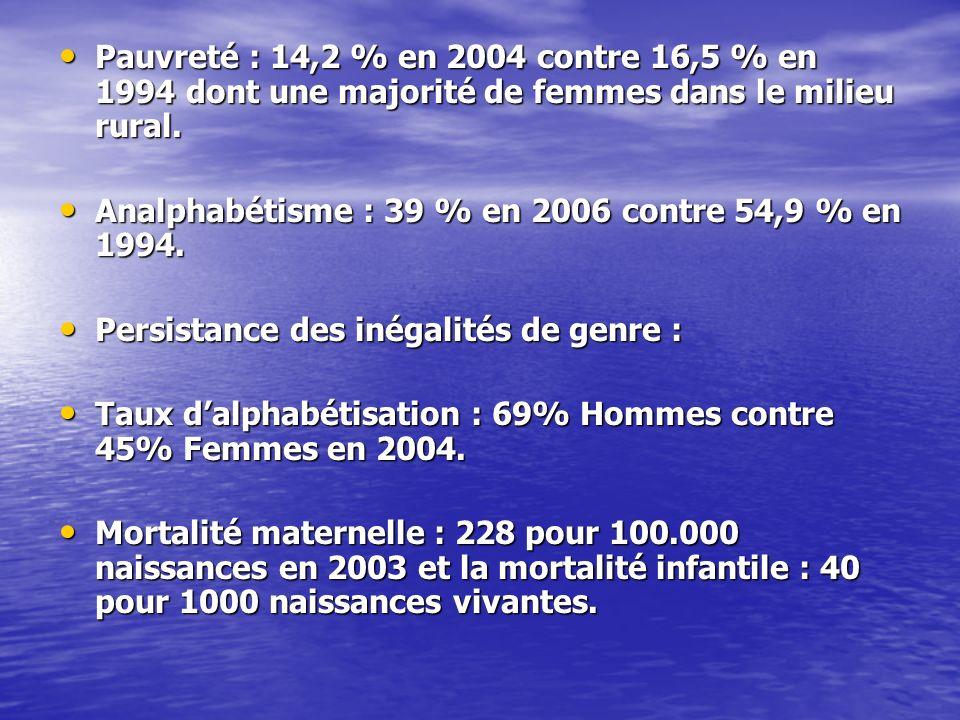 Pauvreté : 14,2 % en 2004 contre 16,5 % en 1994 dont une majorité de femmes dans le milieu rural. Pauvreté : 14,2 % en 2004 contre 16,5 % en 1994 dont