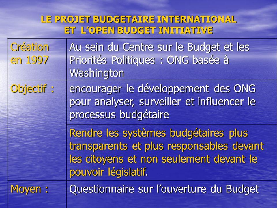 LE PROJET BUDGETAIRE INTERNATIONAL ET LOPEN BUDGET INITIATIVE Création en 1997 Au sein du Centre sur le Budget et les Priorités Politiques : ONG basée