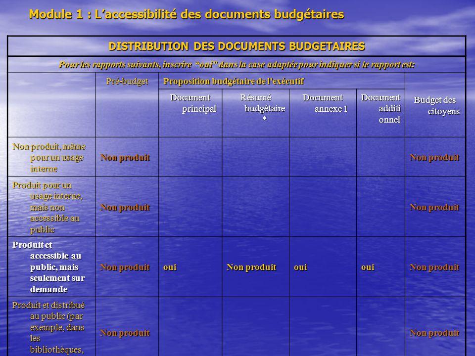 Module 1 : Laccessibilité des documents budgétaires DISTRIBUTION DES DOCUMENTS BUDGETAIRES Pour les rapports suivants, inscrire oui dans la case adapt