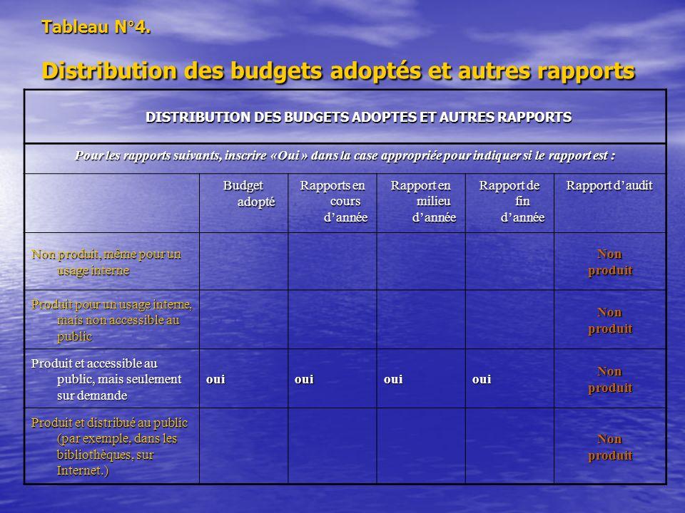 Tableau N°4. Distribution des budgets adoptés et autres rapports DISTRIBUTION DES BUDGETS ADOPTES ET AUTRES RAPPORTS Pour les rapports suivants, inscr
