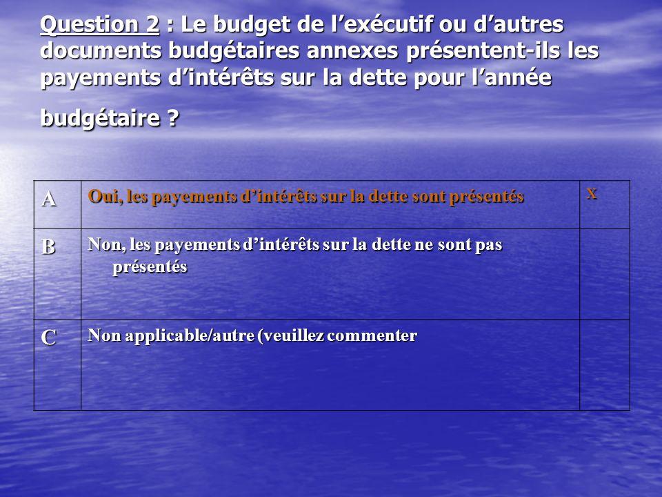 Question 2 : Le budget de lexécutif ou dautres documents budgétaires annexes présentent-ils les payements dintérêts sur la dette pour lannée budgétair