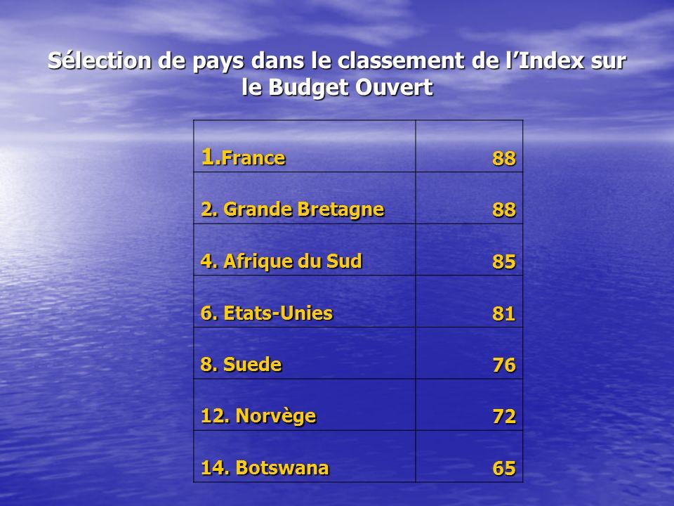 Sélection de pays dans le classement de lIndex sur le Budget Ouvert 1. France 88 2. Grande Bretagne 88 4. Afrique du Sud 85 6. Etats-Unies 81 8. Suede
