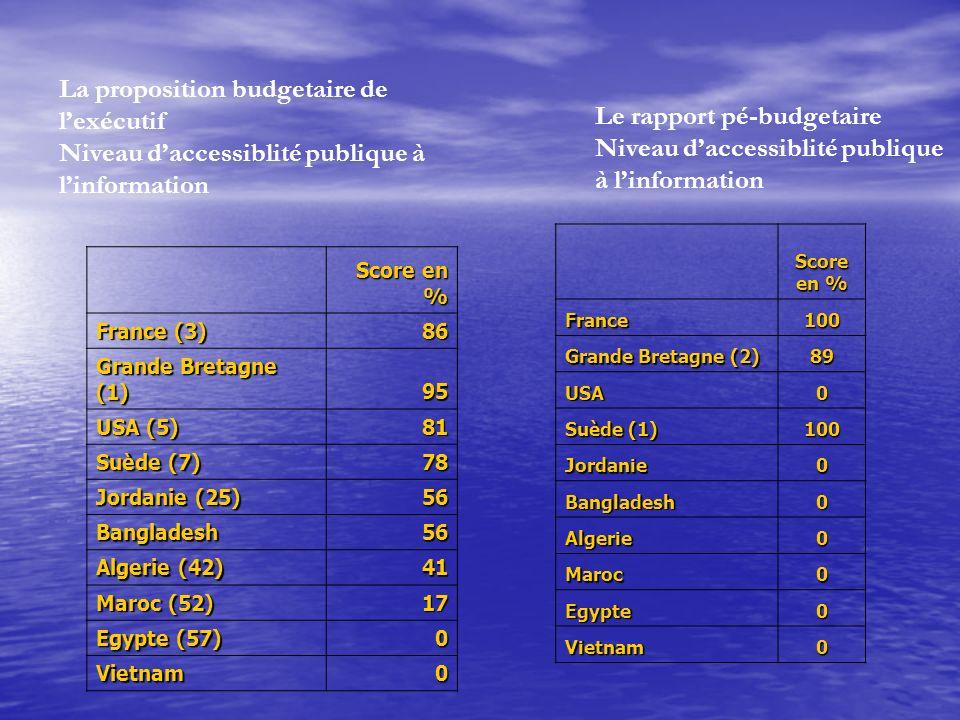 La proposition budgetaire de lexécutif Niveau daccessiblité publique à linformation Score en % France (3) 86 Grande Bretagne (1) 95 USA (5) 81 Suède (