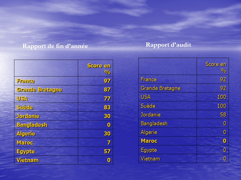 Rapport de fin dannée Score en % France97 Grande Bretagne 87 USA77 Suède83 Jordanie30 Bangladesh0 Algerie30 Maroc7 Egypte57 Vietnam0 Rapport daudit Sc