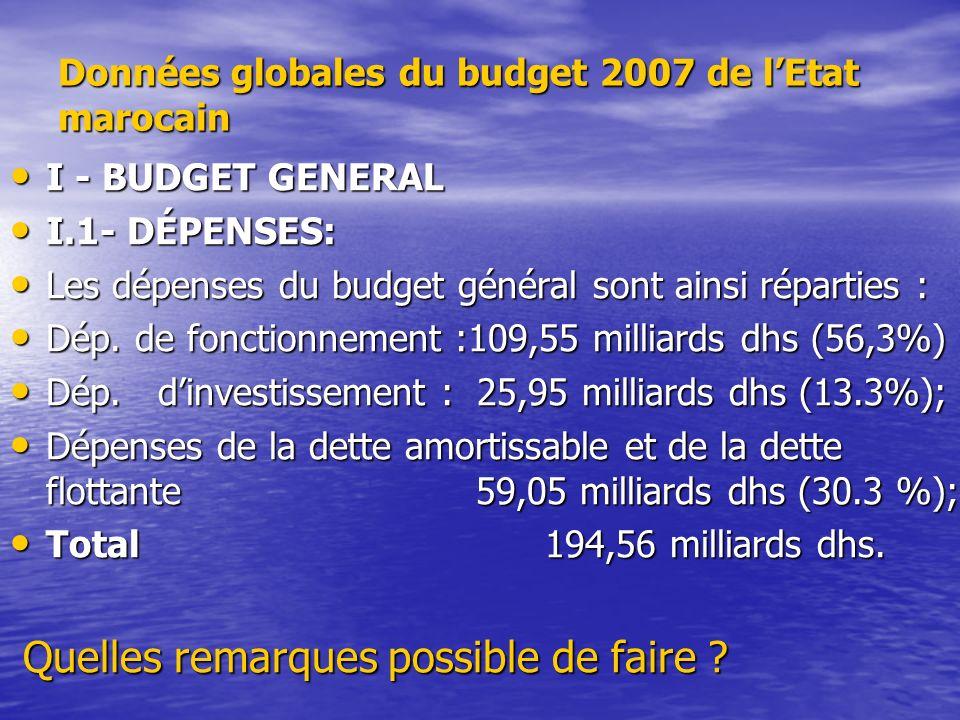 Données globales du budget 2007 de lEtat marocain I - BUDGET GENERAL I - BUDGET GENERAL I.1- DÉPENSES: I.1- DÉPENSES: Les dépenses du budget général s