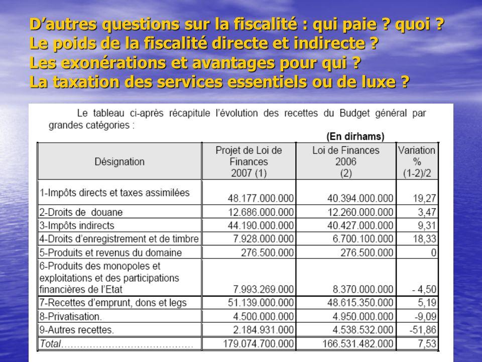 Dautres questions sur la fiscalité : qui paie ? quoi ? Le poids de la fiscalité directe et indirecte ? Les exonérations et avantages pour qui ? La tax