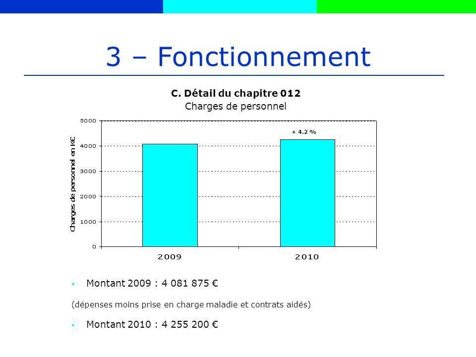 3 – Fonctionnement Montant 2009 : 4 081 875 (dépenses moins prise en charge maladie et contrats aidés) Montant 2010 : 4 255 200 C.
