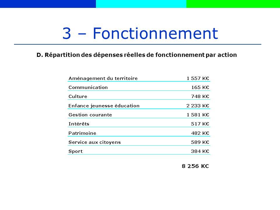 3 – Fonctionnement D. Répartition des dépenses réelles de fonctionnement par action