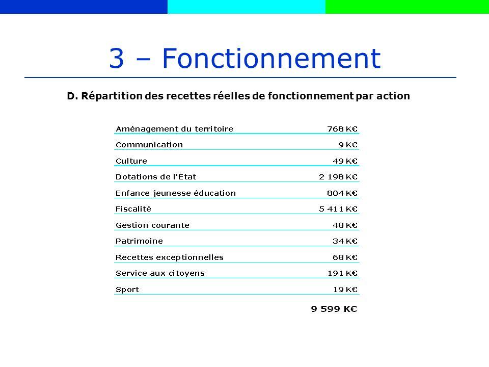 3 – Fonctionnement D. Répartition des recettes réelles de fonctionnement par action
